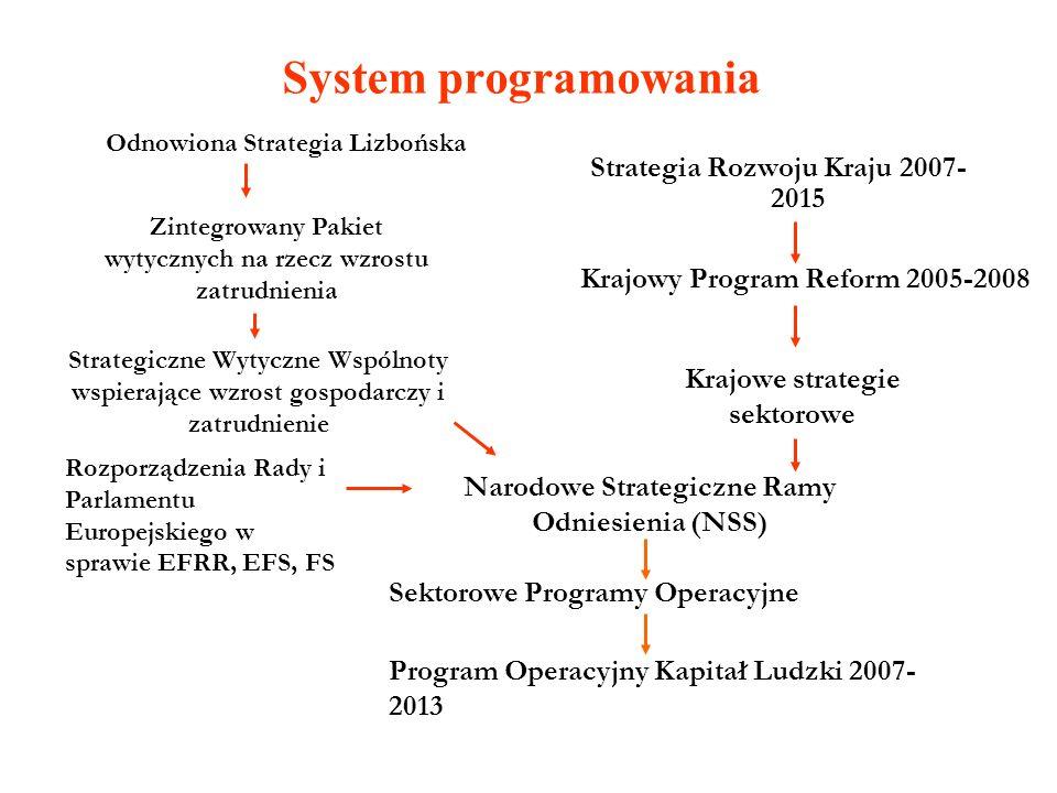 Program Operacyjny Kapitał Ludzki Jest jednym z sześciu programów operacyjnych stanowiących instrumenty realizacji Narodowej Strategii Spójności (NSRO) na lata 2007 – 2013 Obejmuje całość środków Europejskiego Funduszu Społecznego w Polsce w latach 2007 – 2013 Brak Uzupełnienia Programu (ukonkretnienie zapisów będzie stanowił Załącznik do KL przyjmowany na poziomie krajowym) Pozwala na wzajemne finansowanie działań z EFS i EFRR na poziomie 10 % w ramach priorytetu (cross financing)