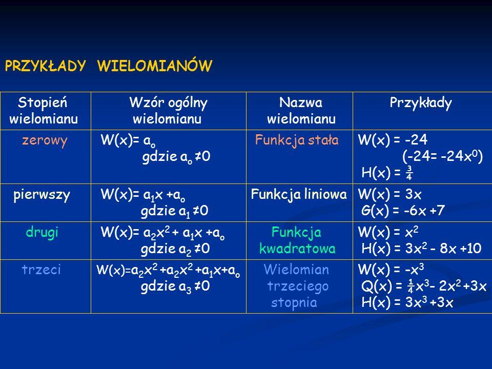 Ćwiczenie 1.Uporządkuj wielomian W. Podaj jego stopień i wypisz współczynniki wielomianu.