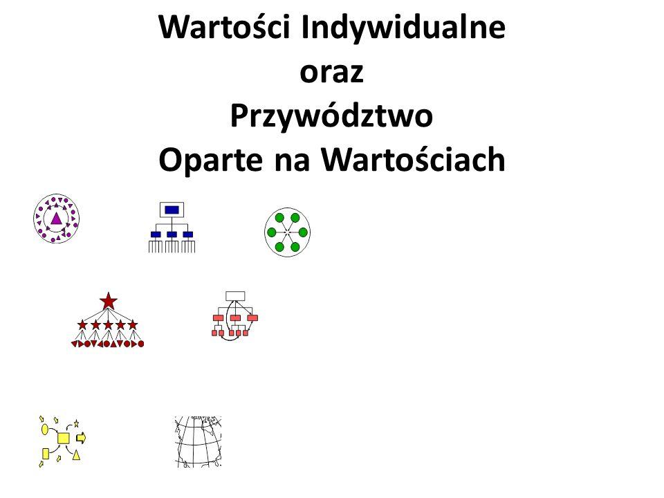 Profil Wartości Organizacji Słupek 1 = wartości indywidualne Słupek 2 = obecne wartości organizacji Słupek 3 = pożądane wartości organizacji Identyfikacja Władza Organizacja Wyniki Społeczność Synergia Świat