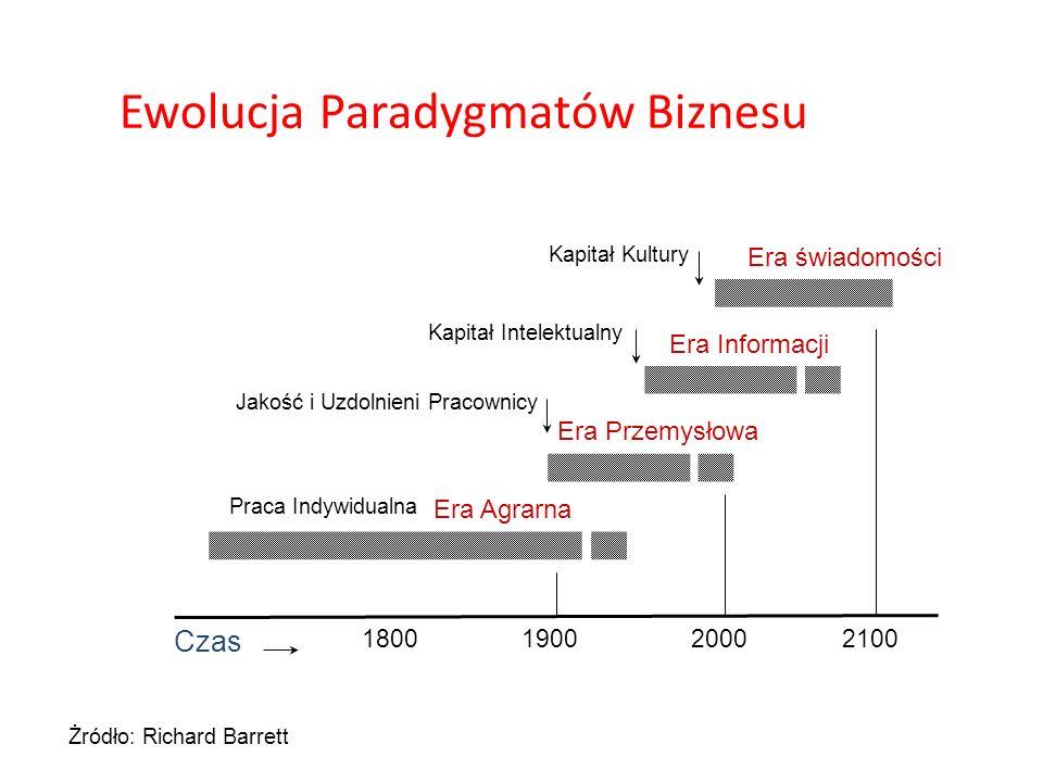 Ewolucja Paradygmatów Biznesu Kapitał Intelektualny Kapitał Kultury Jakość i Uzdolnieni Pracownicy Czas 1900180020002100 Era Agrarna Era Przemysłowa E