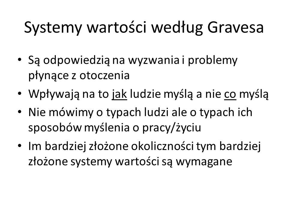 Systemy wartości według Gravesa Są odpowiedzią na wyzwania i problemy płynące z otoczenia Wpływają na to jak ludzie myślą a nie co myślą Nie mówimy o