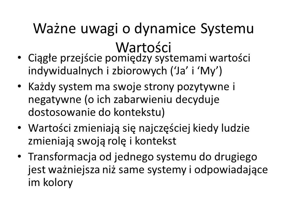 Ważne uwagi o dynamice Systemu Wartości Ciągłe przejście pomiędzy systemami wartości indywidualnych i zbiorowych (Ja i My) Każdy system ma swoje stron