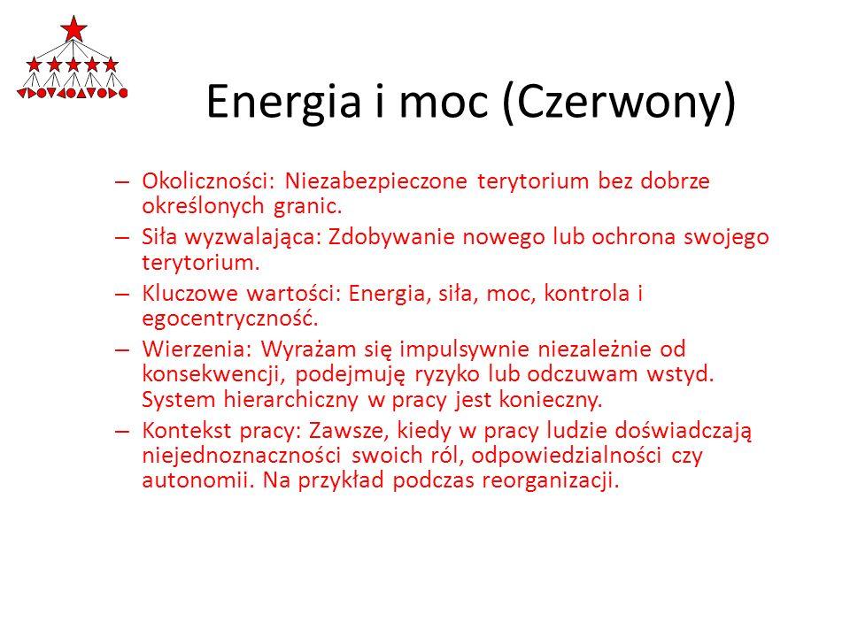 Energia i moc (Czerwony) – Okoliczności: Niezabezpieczone terytorium bez dobrze określonych granic. – Siła wyzwalająca: Zdobywanie nowego lub ochrona