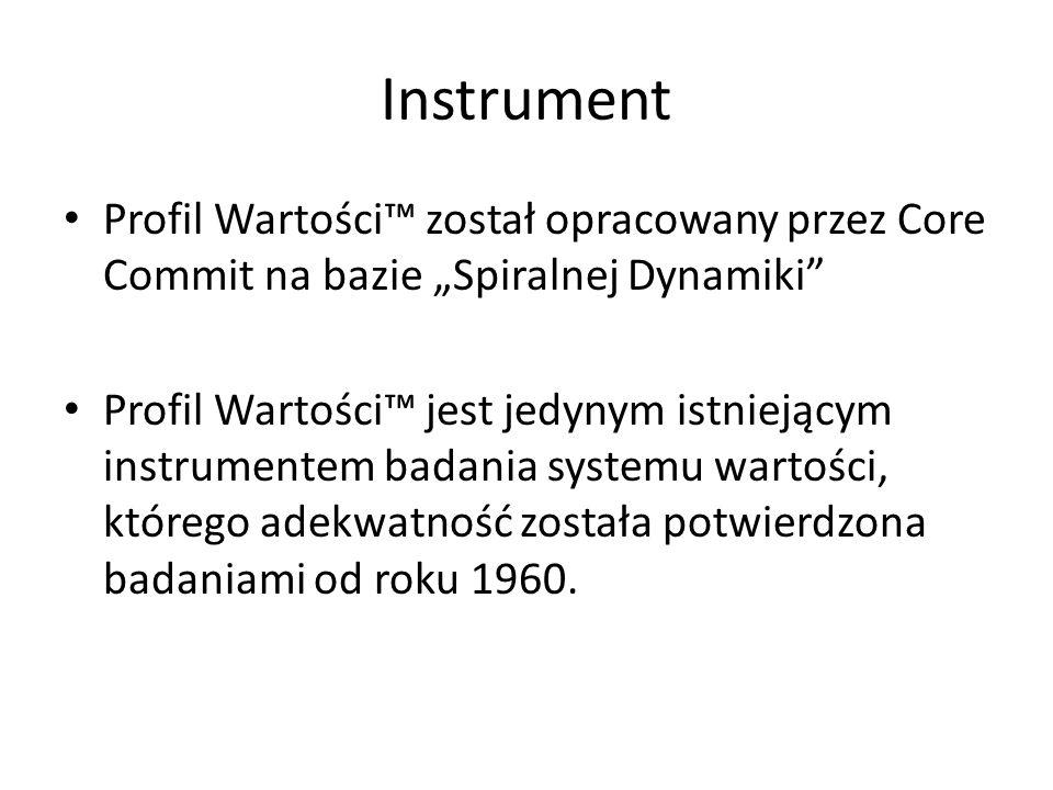 Instrument Profil Wartości został opracowany przez Core Commit na bazie Spiralnej Dynamiki Profil Wartości jest jedynym istniejącym instrumentem badan
