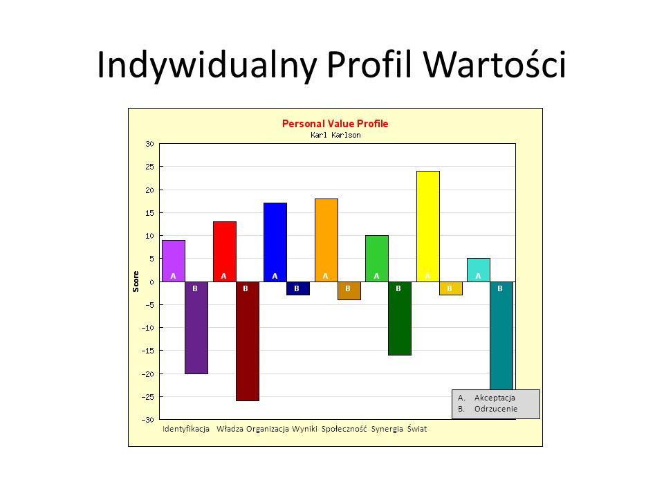 Indywidualny Profil Wartości Identyfikacja Władza Organizacja Wyniki Społeczność Synergia Świat A.Akceptacja B.Odrzucenie