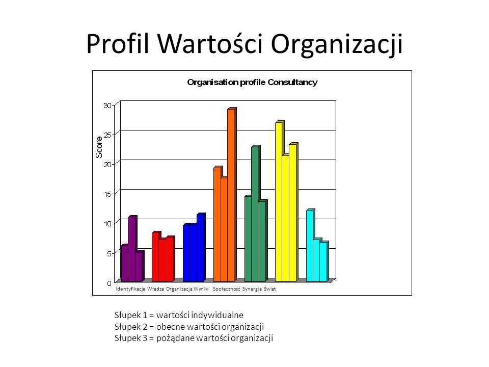Profil Wartości Organizacji Słupek 1 = wartości indywidualne Słupek 2 = obecne wartości organizacji Słupek 3 = pożądane wartości organizacji Identyfik