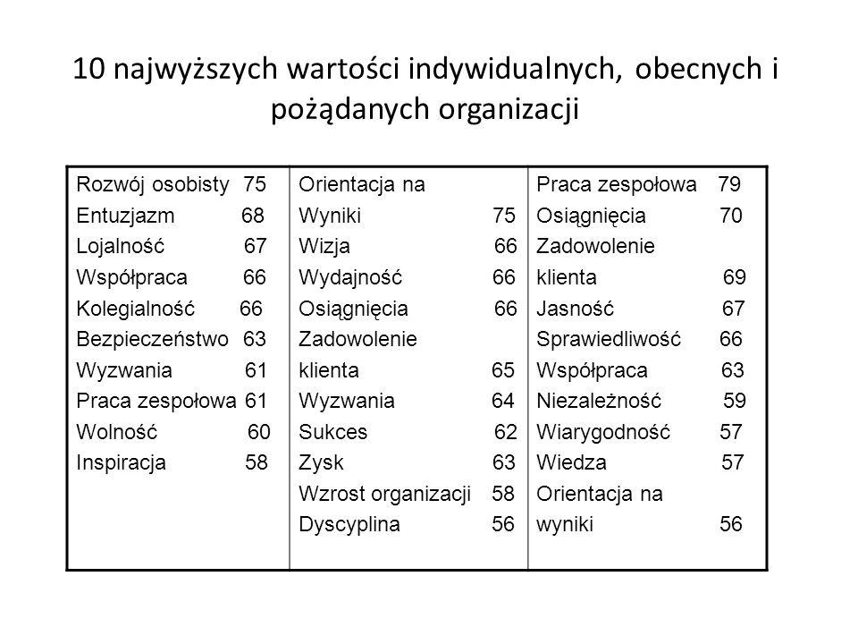 10 najwyższych wartości indywidualnych, obecnych i pożądanych organizacji Rozwój osobisty 75 Entuzjazm 68 Lojalność 67 Współpraca 66 Kolegialność 66 B