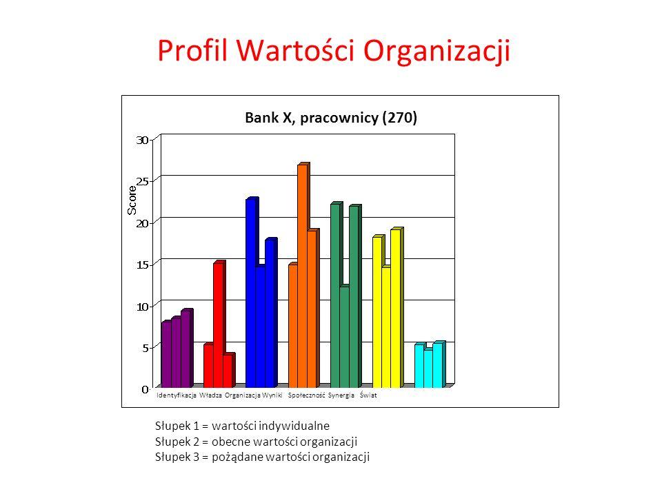 Słupek 1 = wartości indywidualne Słupek 2 = obecne wartości organizacji Słupek 3 = pożądane wartości organizacji Profil Wartości Organizacji Bank X, p