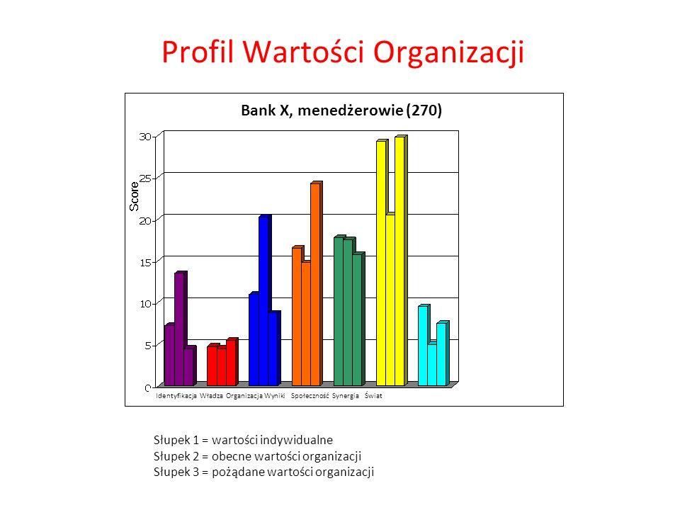 Słupek 1 = wartości indywidualne Słupek 2 = obecne wartości organizacji Słupek 3 = pożądane wartości organizacji Profil Wartości Organizacji Bank X, m