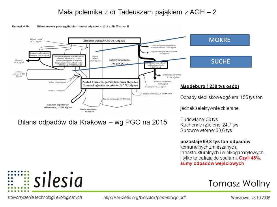 Mała polemika z dr Tadeuszem pająkiem z AGH – 2 MOKRE SUCHE Bilans odpadów dla Krakowa – wg PGO na 2015 Magdeburg ( 230 tys osób) Odpady siedliskowe o