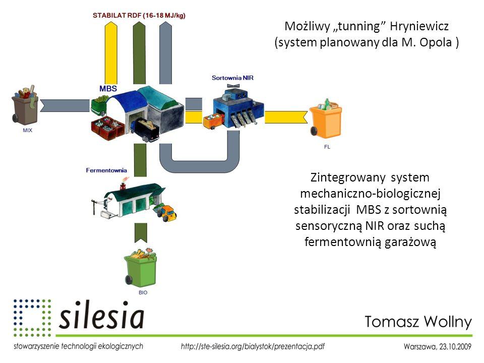 Możliwy tunning Hryniewicz (system planowany dla M. Opola ) Zintegrowany system mechaniczno-biologicznej stabilizacji MBS z sortownią sensoryczną NIR