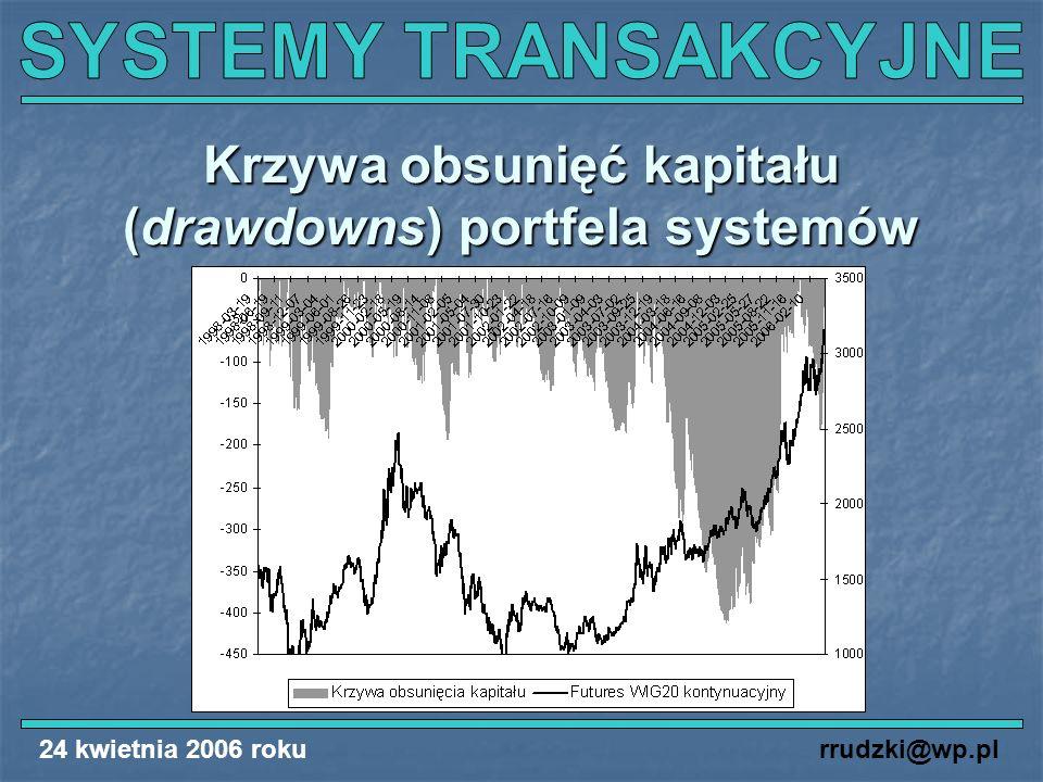 24 kwietnia 2006 rokurrudzki@wp.pl Krzywa obsunięć kapitału (drawdowns) portfela systemów