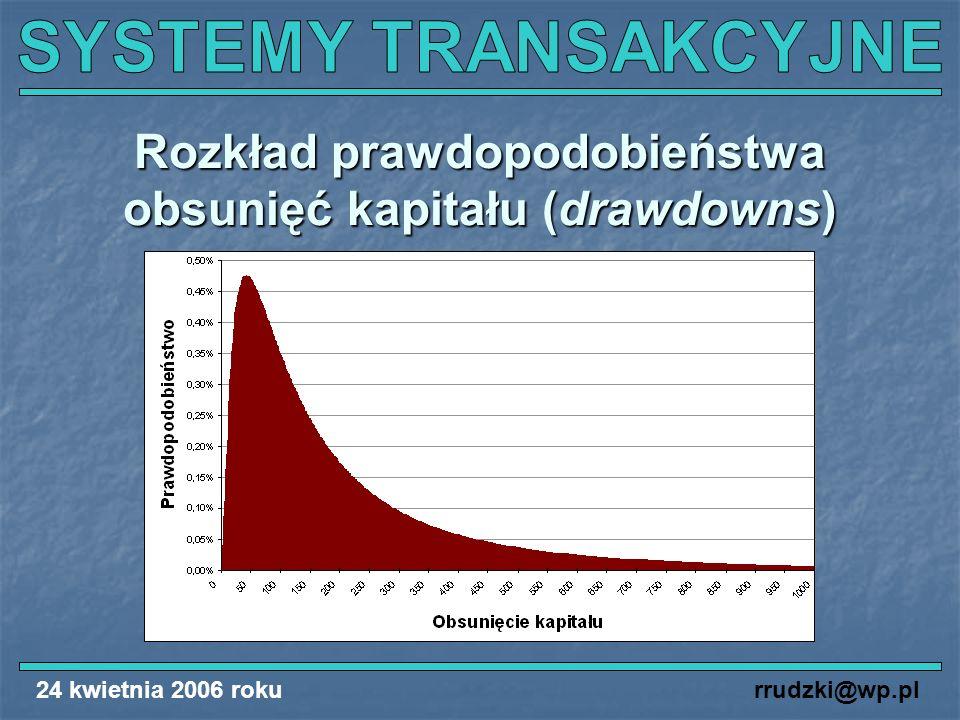 24 kwietnia 2006 rokurrudzki@wp.pl Rozkład prawdopodobieństwa obsunięć kapitału (drawdowns)
