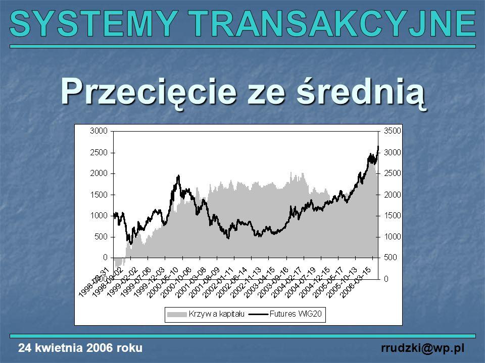24 kwietnia 2006 rokurrudzki@wp.pl Przecięcie ze średnią