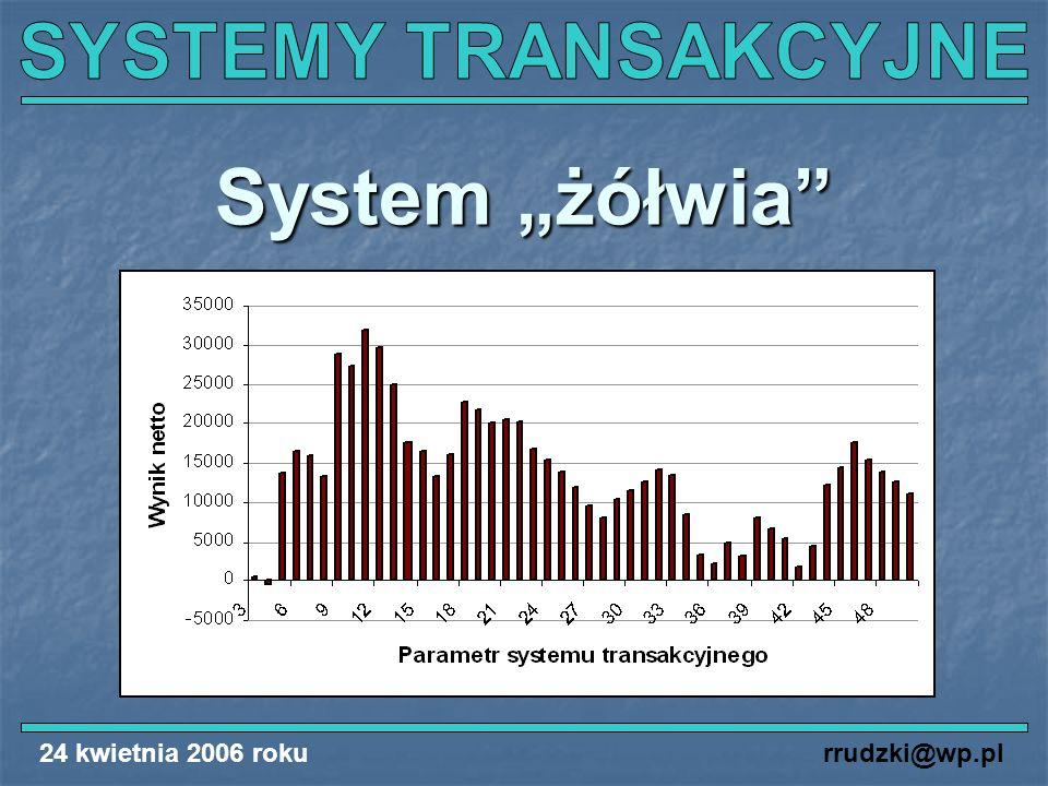 24 kwietnia 2006 rokurrudzki@wp.pl System żółwia