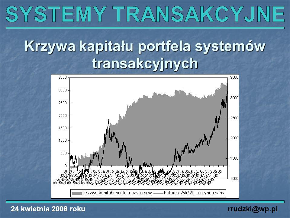 24 kwietnia 2006 rokurrudzki@wp.pl Krzywa kapitału portfela systemów transakcyjnych