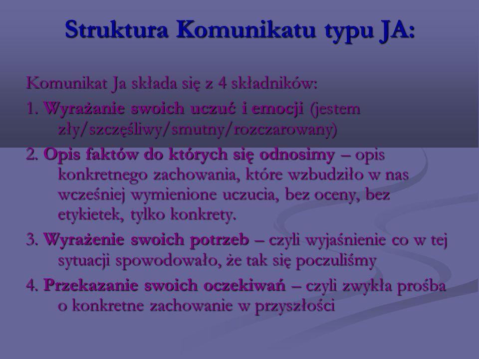 Struktura Komunikatu typu JA: Komunikat Ja składa się z 4 składników: 1. Wyrażanie swoich uczuć i emocji (jestem zły/szczęśliwy/smutny/rozczarowany) 2