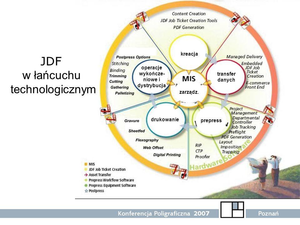 operacje wykończe- niowe i dystrybucja JDF w łańcuchu technologicznym kreacja transfer danych prepress drukowanie zarządz.