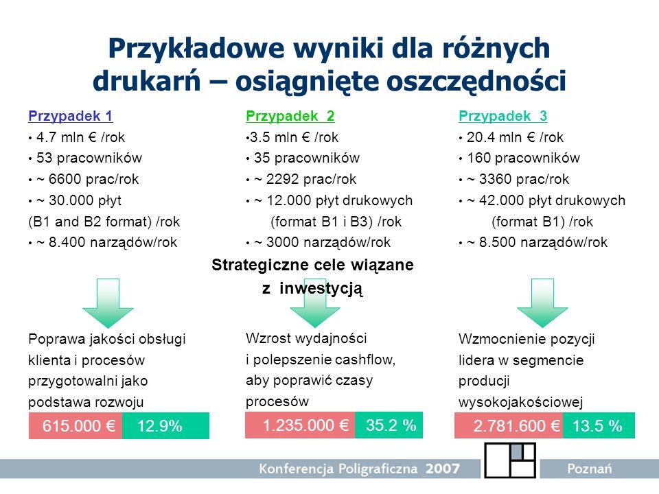 Total Savings Przykładowe wyniki dla różnych drukarń – osiągnięte oszczędności Przypadek 1 4.7 mln /rok 53 pracowników ~ 6600 prac/rok ~ 30.000 płyt (