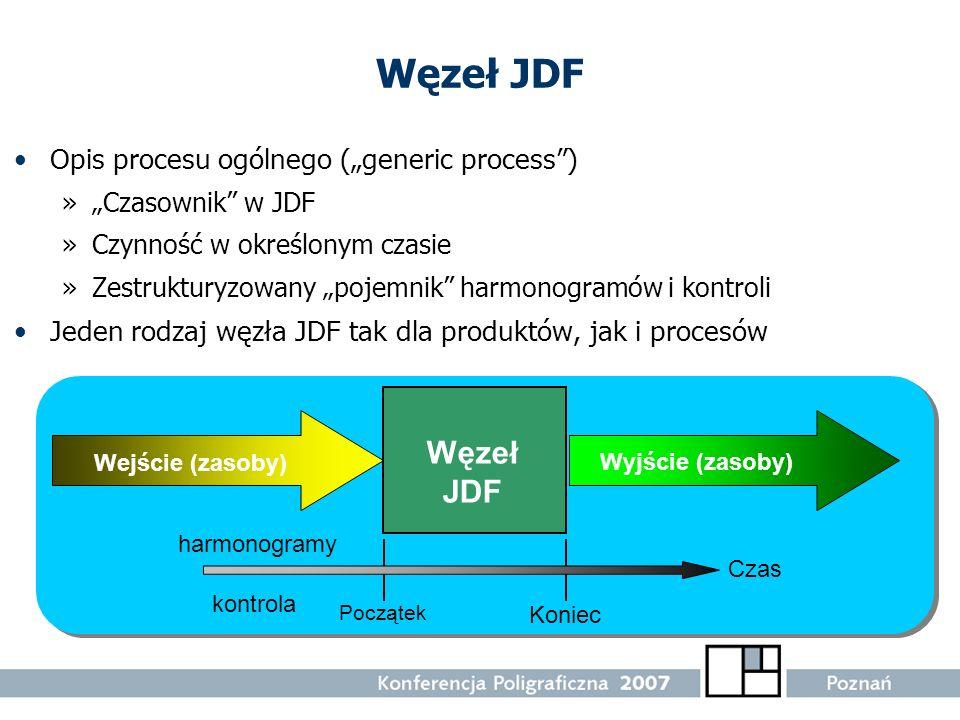 Węzeł JDF Opis procesu ogólnego (generic process) »Czasownik w JDF »Czynność w określonym czasie »Zestrukturyzowany pojemnik harmonogramów i kontroli