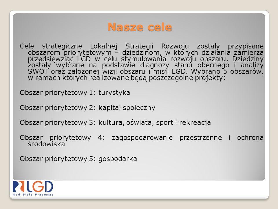 Nasze cele Cele strategiczne Lokalnej Strategii Rozwoju zostały przypisane obszarom priorytetowym – dziedzinom, w których działania zamierza przedsięw