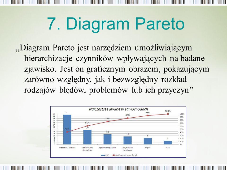 Diagram Pareto jest narzędziem umożliwiającym hierarchizacje czynników wpływających na badane zjawisko. Jest on graficznym obrazem, pokazującym zarówn