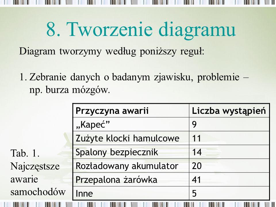 Diagram tworzymy według poniższy reguł: 1.Zebranie danych o badanym zjawisku, problemie – np. burza mózgów. 8. Tworzenie diagramu Przyczyna awariiLicz