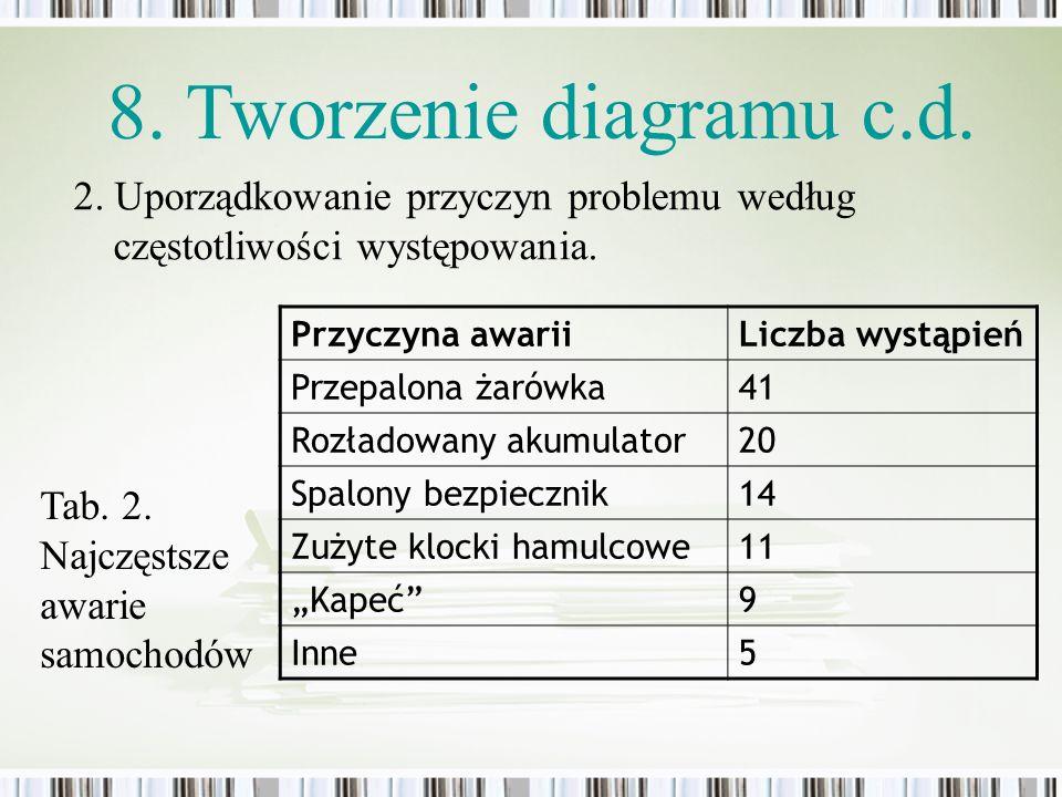 2. Uporządkowanie przyczyn problemu według częstotliwości występowania. 8. Tworzenie diagramu c.d. Przyczyna awariiLiczba wystąpień Przepalona żarówka