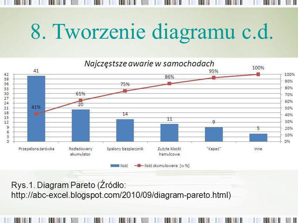 8. Tworzenie diagramu c.d. Rys.1. Diagram Pareto (Źródło: http://abc-excel.blogspot.com/2010/09/diagram-pareto.html)