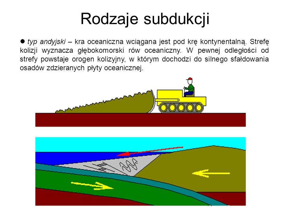 Rodzaje subdukcji typ andyjski – kra oceaniczna wciągana jest pod krę kontynentalną. Strefę kolizji wyznacza głębokomorski rów oceaniczny. W pewnej od