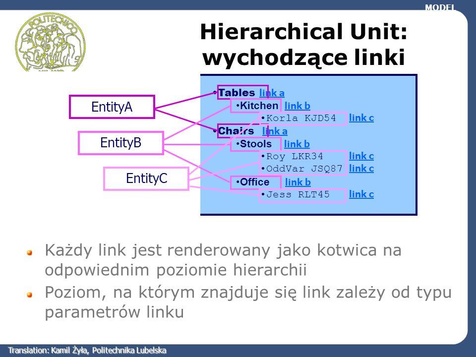 Hierarchical Unit: wychodzące linki Każdy link jest renderowany jako kotwica na odpowiednim poziomie hierarchii Poziom, na którym znajduje się link za