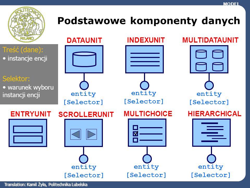 DATAUNIT INDEXUNITMULTIDATAUNIT ENTRYUNIT SCROLLERUNIT entity [Selector] Treść (dane): instancje encji Podstawowe komponenty danych MODEL entity [Sele
