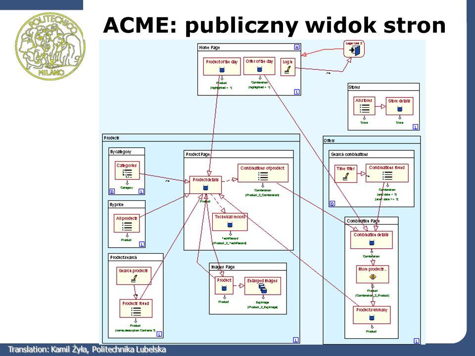 ACME: publiczny widok stron Translation: Kamil Żyła, Politechnika Lubelska