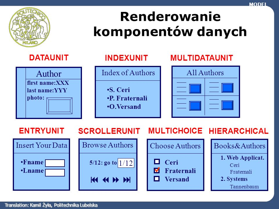DATAUNIT INDEXUNITMULTIDATAUNIT ENTRYUNIT SCROLLERUNIT Renderowanie komponentów danych Author first name:XXX last name:YYY photo: Index of Authors S.