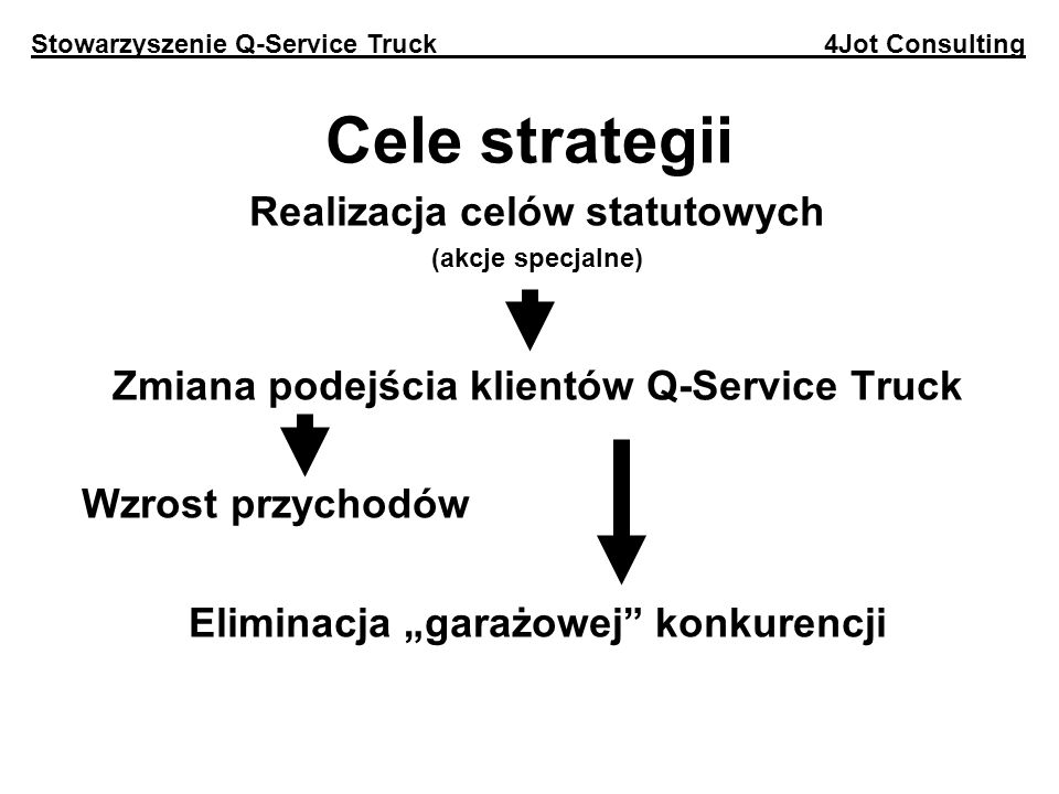 Cele strategii Realizacja celów statutowych (akcje specjalne) Zmiana podejścia klientów Q-Service Truck Wzrost przychodów Eliminacja garażowej konkurencji Stowarzyszenie Q-Service Truck 4Jot Consulting