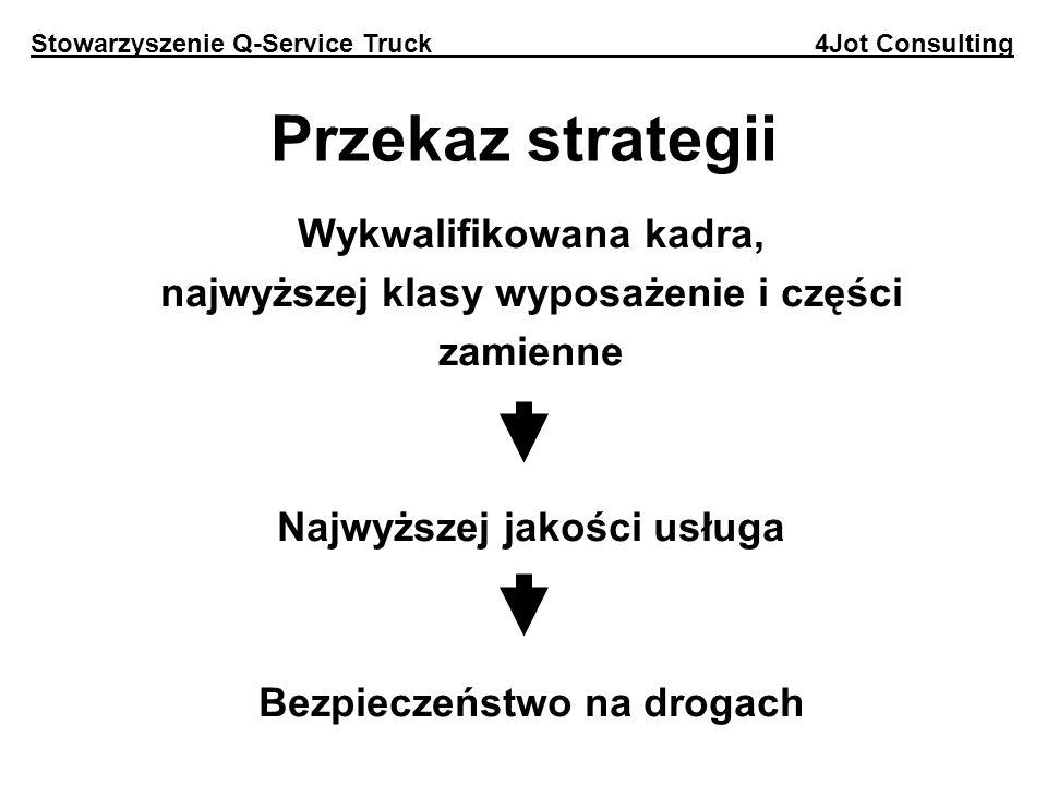Przekaz strategii Wykwalifikowana kadra, najwyższej klasy wyposażenie i części zamienne Najwyższej jakości usługa Bezpieczeństwo na drogach Stowarzyszenie Q-Service Truck 4Jot Consulting