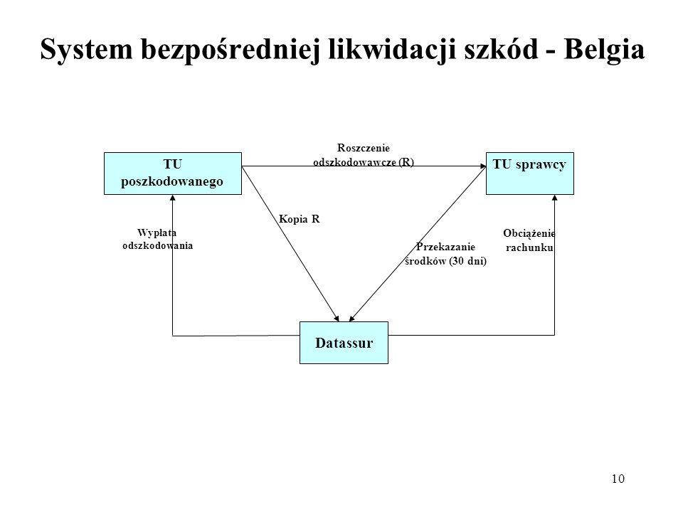 10 System bezpośredniej likwidacji szkód - Belgia TU poszkodowanego TU sprawcy Datassur Wypłata odszkodowania Obciążenie rachunku Roszczenie odszkodow