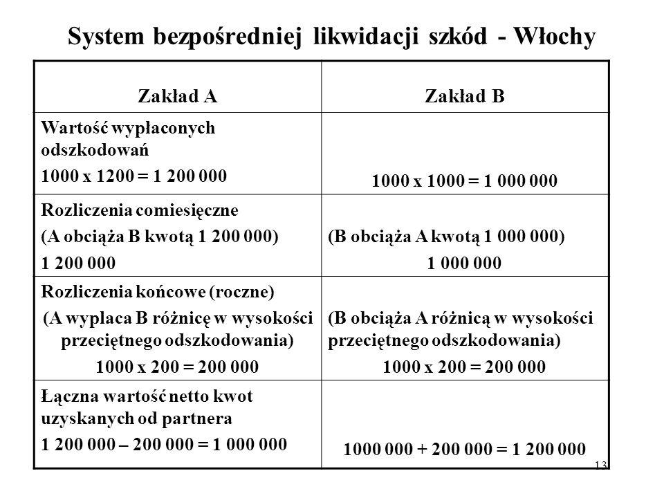 13 System bezpośredniej likwidacji szkód - Włochy Zakład AZakład B Wartość wypłaconych odszkodowań 1000 x 1200 = 1 200 000 1000 x 1000 = 1 000 000 Roz