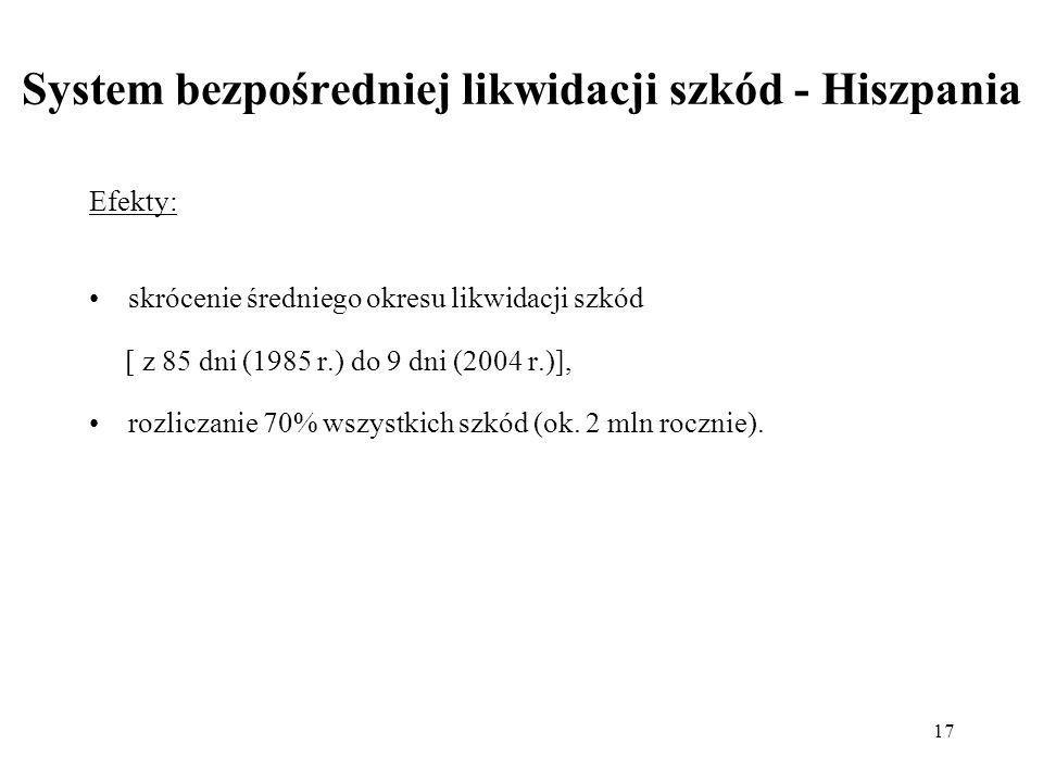 17 System bezpośredniej likwidacji szkód - Hiszpania Efekty: skrócenie średniego okresu likwidacji szkód [ z 85 dni (1985 r.) do 9 dni (2004 r.)], roz