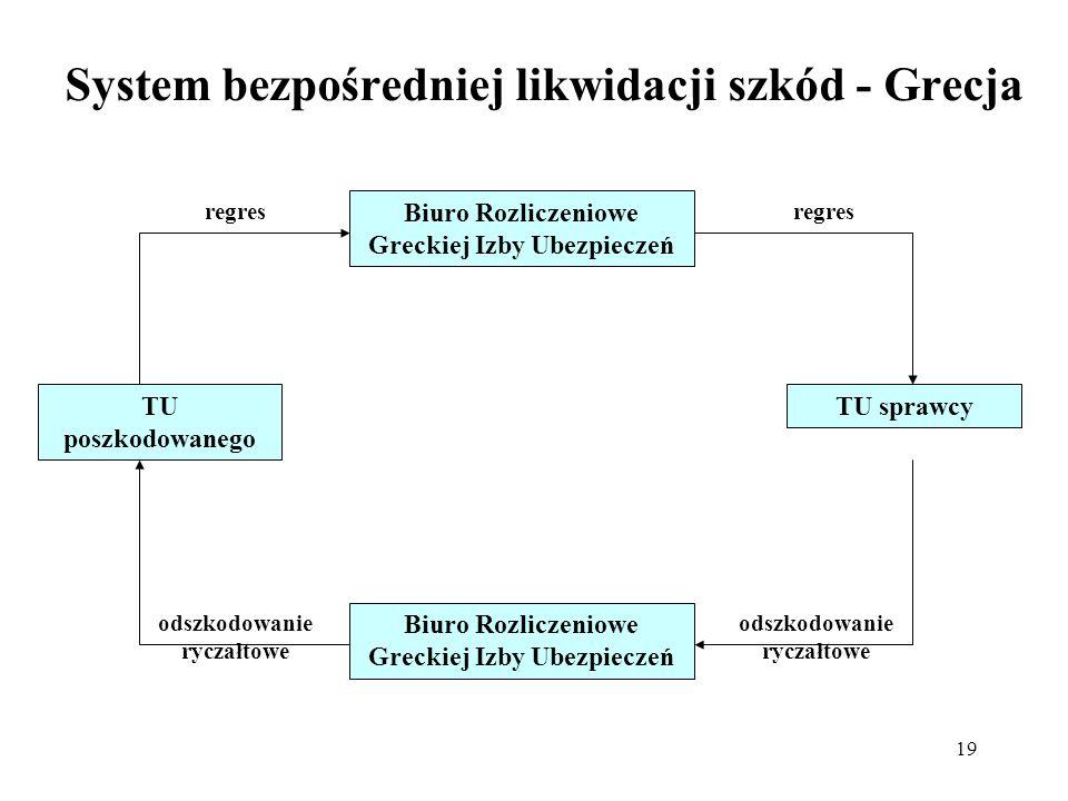 19 System bezpośredniej likwidacji szkód - Grecja Biuro Rozliczeniowe Greckiej Izby Ubezpieczeń TU poszkodowanego TU sprawcy regres odszkodowanie rycz