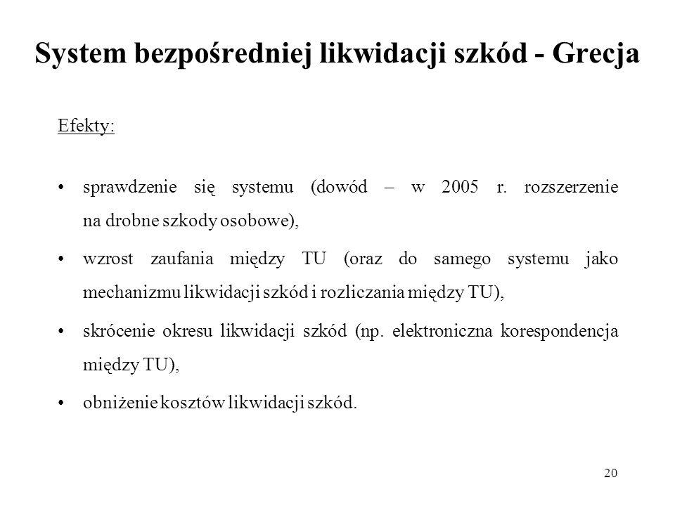 20 System bezpośredniej likwidacji szkód - Grecja Efekty: sprawdzenie się systemu (dowód – w 2005 r. rozszerzenie na drobne szkody osobowe), wzrost za