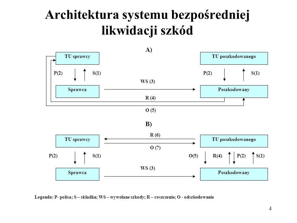 4 Architektura systemu bezpośredniej likwidacji szkód TU sprawcyTU poszkodowanego SprawcaPoszkodowany P(2)S(1) R (4) O (5) A) TU sprawcyTU poszkodowan