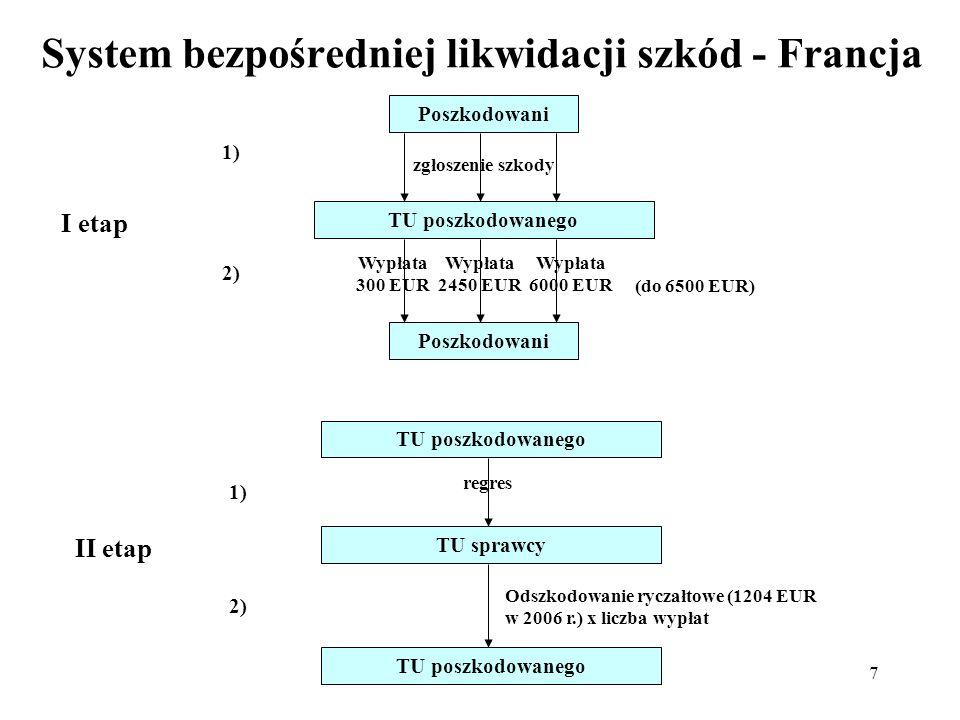 8 System bezpośredniej likwidacji szkód - Francja Efekty: skrócenie średniego okresu likwidacji szkód do 5 dni, obniżenie kosztów obsługi likwidacji szkód średnio o 20%, zmniejszenie liczby spraw sądowych o blisko 95%, stabilizacja bazy klientowskiej – co roku zmiany TU przez klientów < 12%, zbudowanie trwałego zaufania między TU (na 1,6 mln regresów ramach systemu w roku 2007 tylko 150 przypadków skierowania do postępowania arbitrażowego).