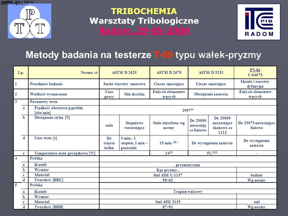 TRIBOCHEMIA Warsztaty Tribologiczne Radom, 29-05-2008 Lp. Norma ASTM D 2625ASTM D 2670ASTM D 3233 PN-86 C-04073 1Przedmiot badaniaSuche warstwy smarow