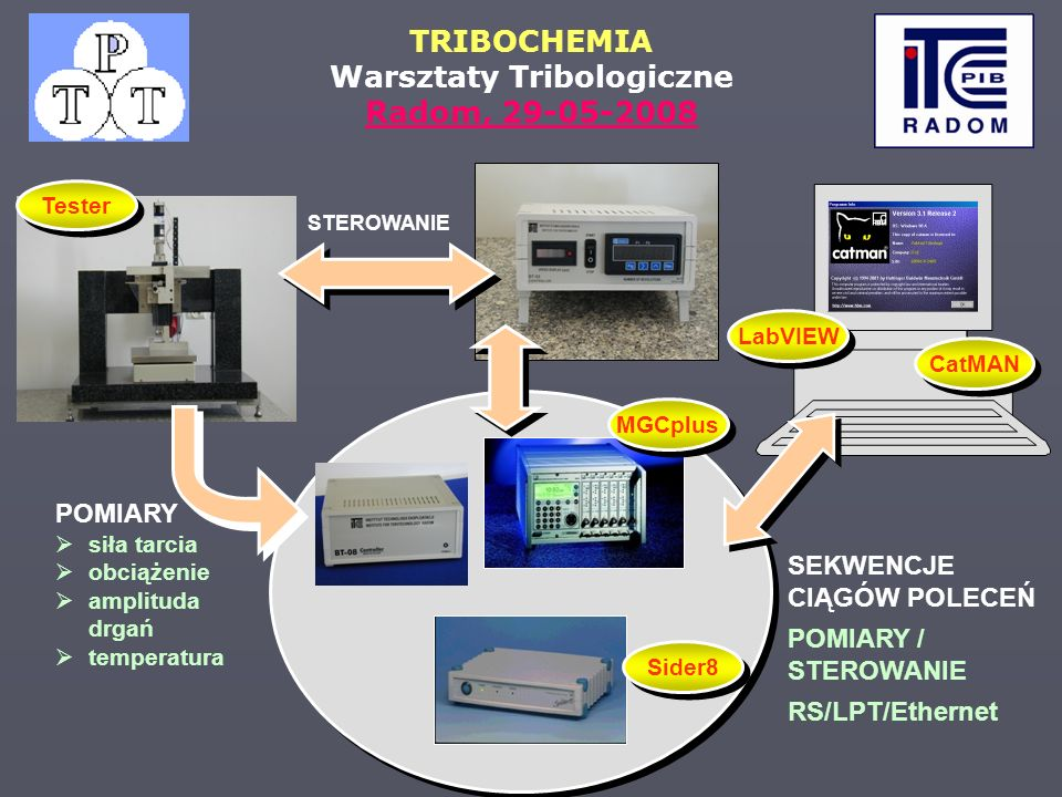 TRIBOCHEMIA Warsztaty Tribologiczne Radom, 29-05-2008 POMIARY siła tarcia obciążenie amplituda drgań temperatura MGCplus Sider8 CatMAN STEROWANIE SEKW