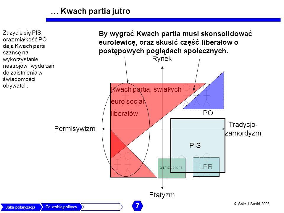© Sake i Sushi 2006 Samoobrona LPR Rynek Permisywizm Etatyzm Tradycjo- zamordyzm PIS PO Kwach partia, światłych euro socjal liberałów Zużycie się PIS,