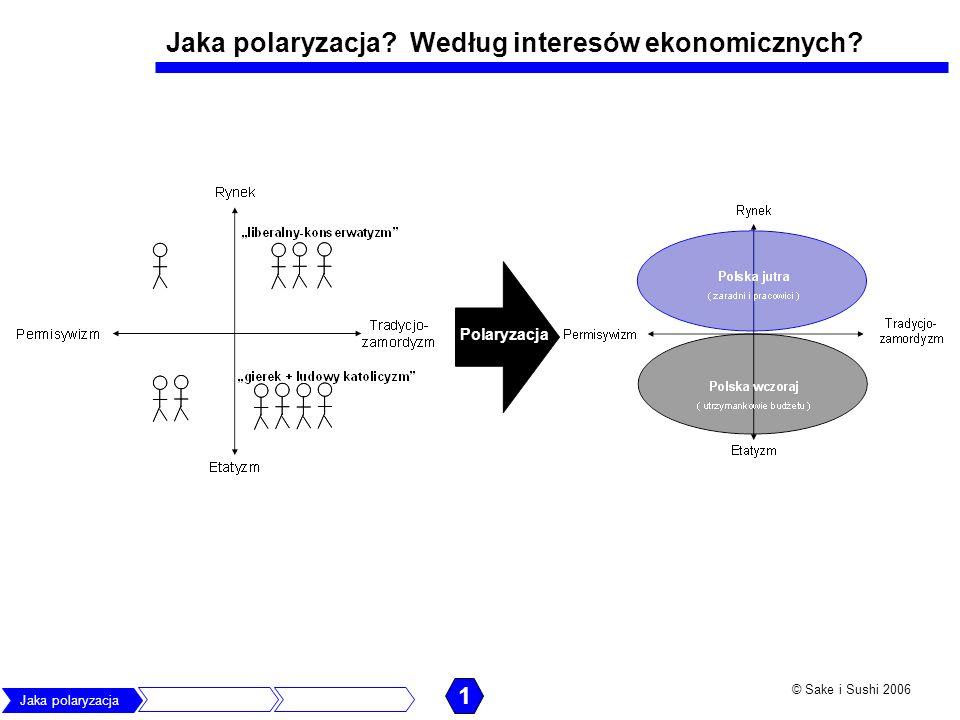 © Sake i Sushi 2006 Jaka polaryzacja? Według interesów ekonomicznych? Polaryzacja 1 Jaka polaryzacja Co zrobią politycyJak obronić rozwój