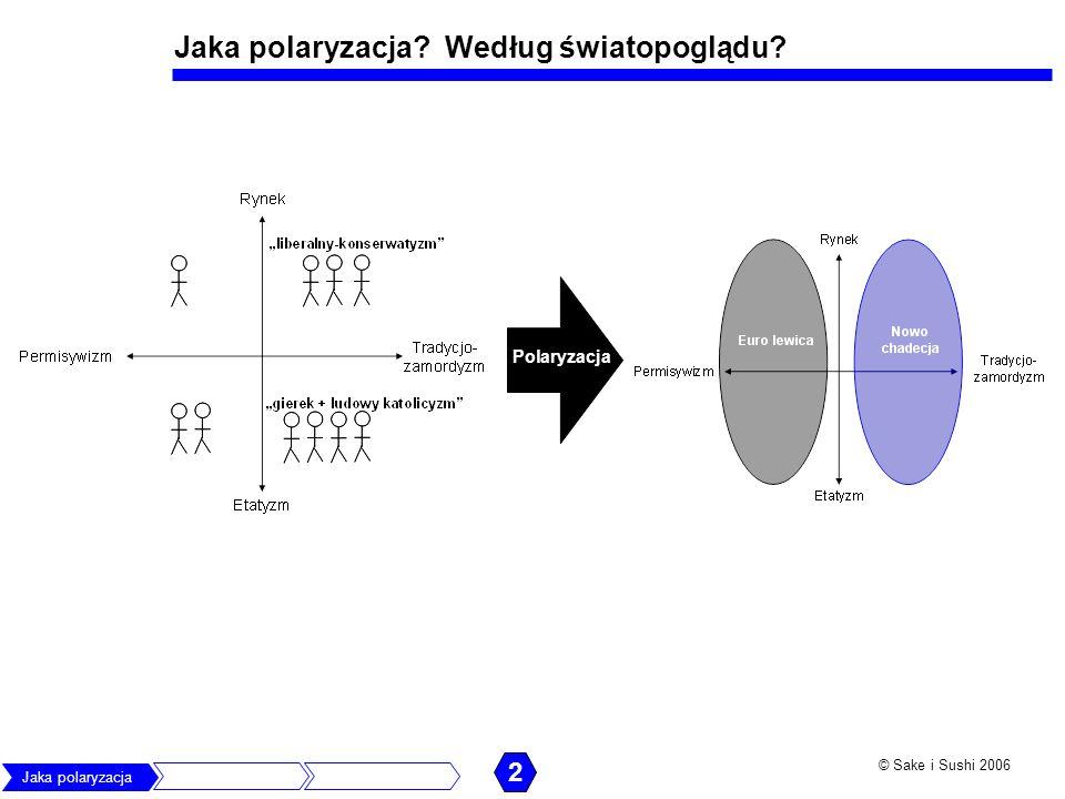 © Sake i Sushi 2006 To PiS wykorzystuje istniejące podziały, by polaryzować Polaryzacja według interesu ekonomicznego Liberalni a solidarni.