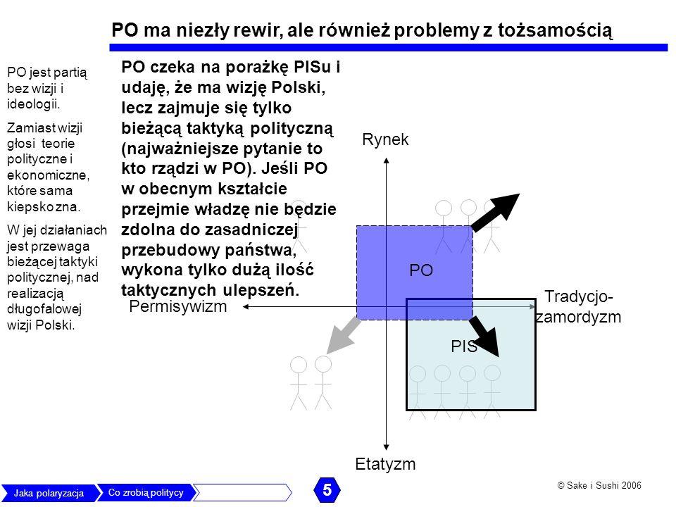 © Sake i Sushi 2006 Rynek Permisywizm Etatyzm Tradycjo- zamordyzm PIS PO PO ma niezły rewir, ale również problemy z tożsamością PO jest partią bez wiz