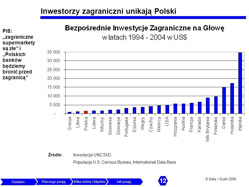 © Sake i Sushi 2006 Inwestorzy zagraniczni unikają Polski PiS: zagraniczne supermarkety są złe i Polskich banków będziemy bronić przed zagranicą Źródł